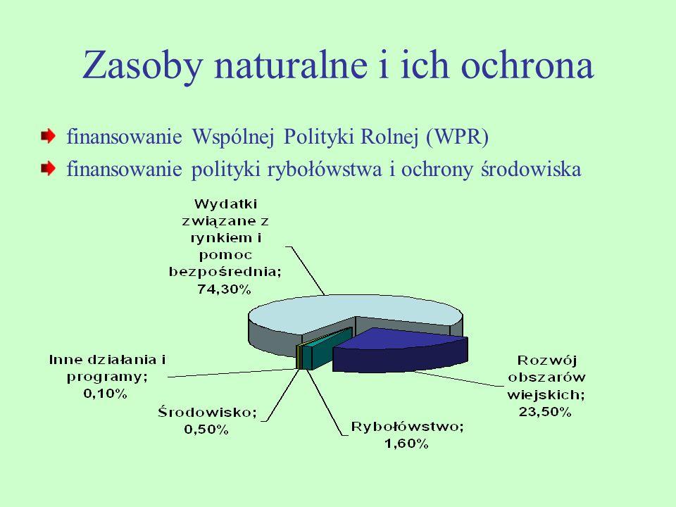 Zasoby naturalne i ich ochrona finansowanie Wspólnej Polityki Rolnej (WPR) finansowanie polityki rybołówstwa i ochrony środowiska