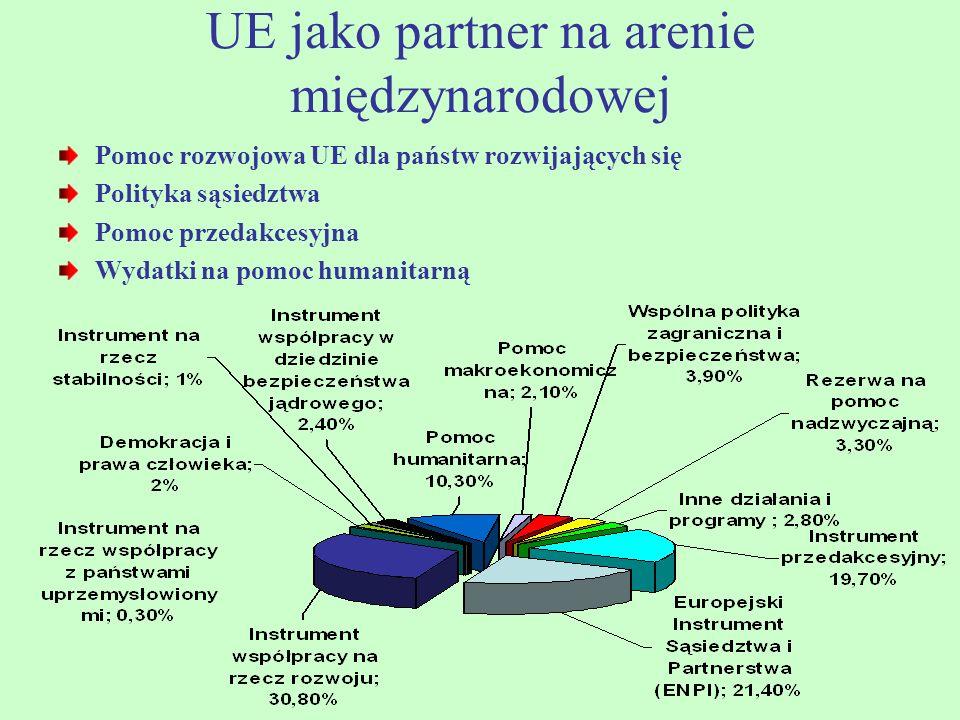 UE jako partner na arenie międzynarodowej Pomoc rozwojowa UE dla państw rozwijających się Polityka sąsiedztwa Pomoc przedakcesyjna Wydatki na pomoc humanitarną
