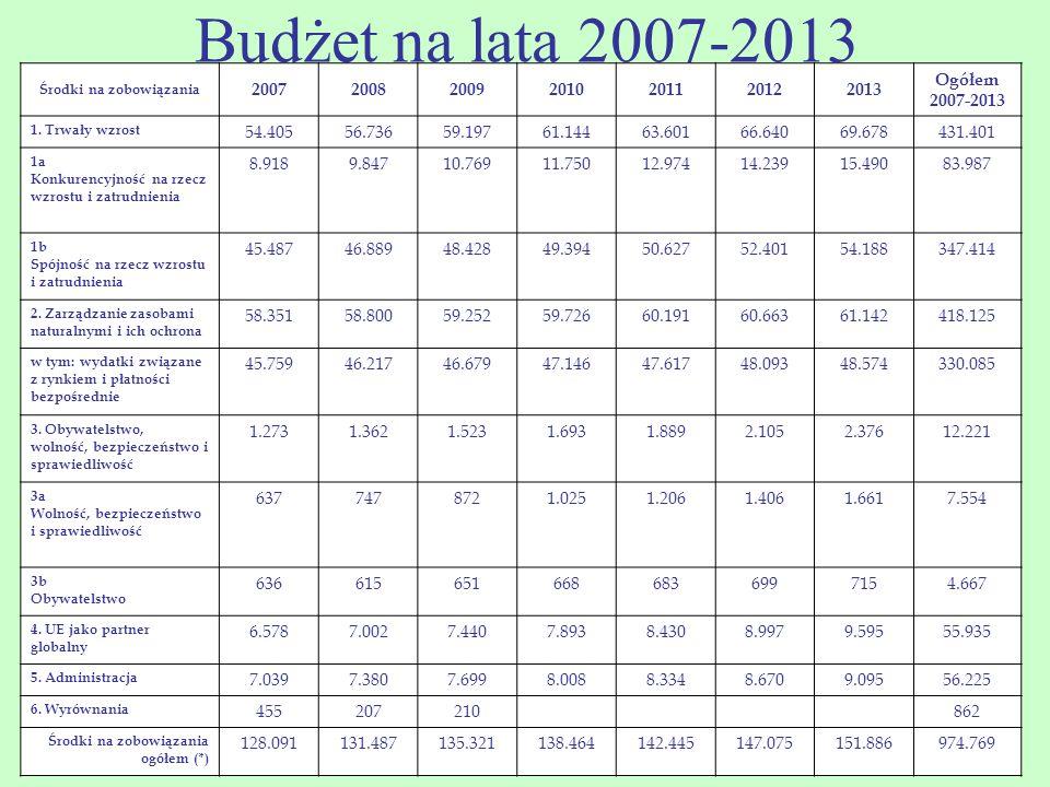 Budżet na lata 2007-2013 Środki na zobowiązania 2007200820092010201120122013 Ogółem 2007-2013 1. Trwały wzrost 54.40556.73659.19761.14463.60166.64069.