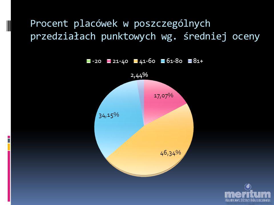 Procent placówek w poszczególnych przedziałach punktowych wg. średniej oceny