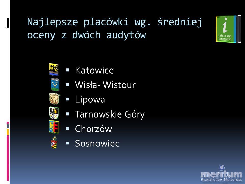 Najlepsze placówki wg. średniej oceny z dwóch audytów  Katowice  Wisła- Wistour  Lipowa  Tarnowskie Góry  Chorzów  Sosnowiec