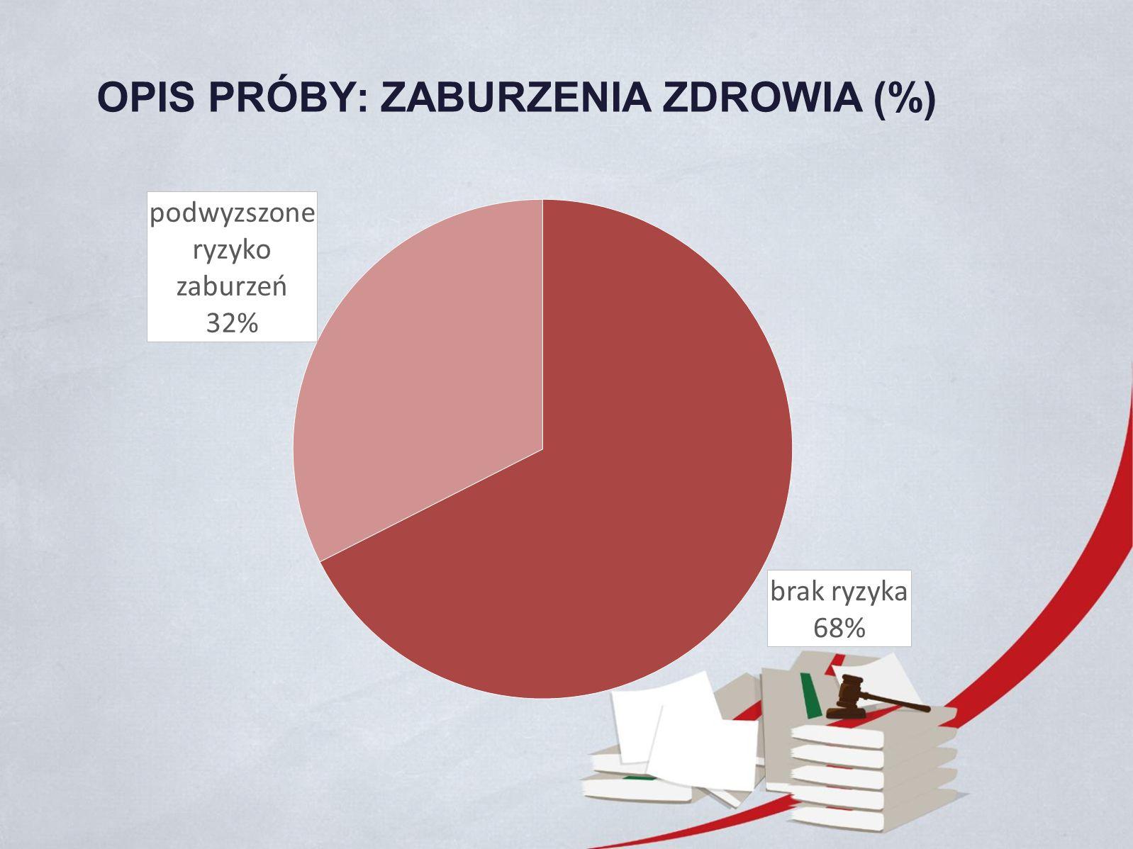 OPIS PRÓBY: ZABURZENIA ZDROWIA (%)