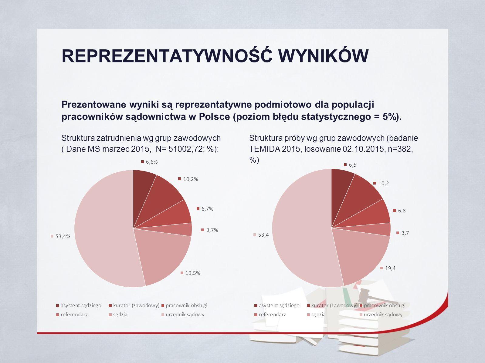 REPREZENTATYWNOŚĆ WYNIKÓW Prezentowane wyniki są reprezentatywne podmiotowo dla populacji pracowników sądownictwa w Polsce (poziom błędu statystycznego = 5%).