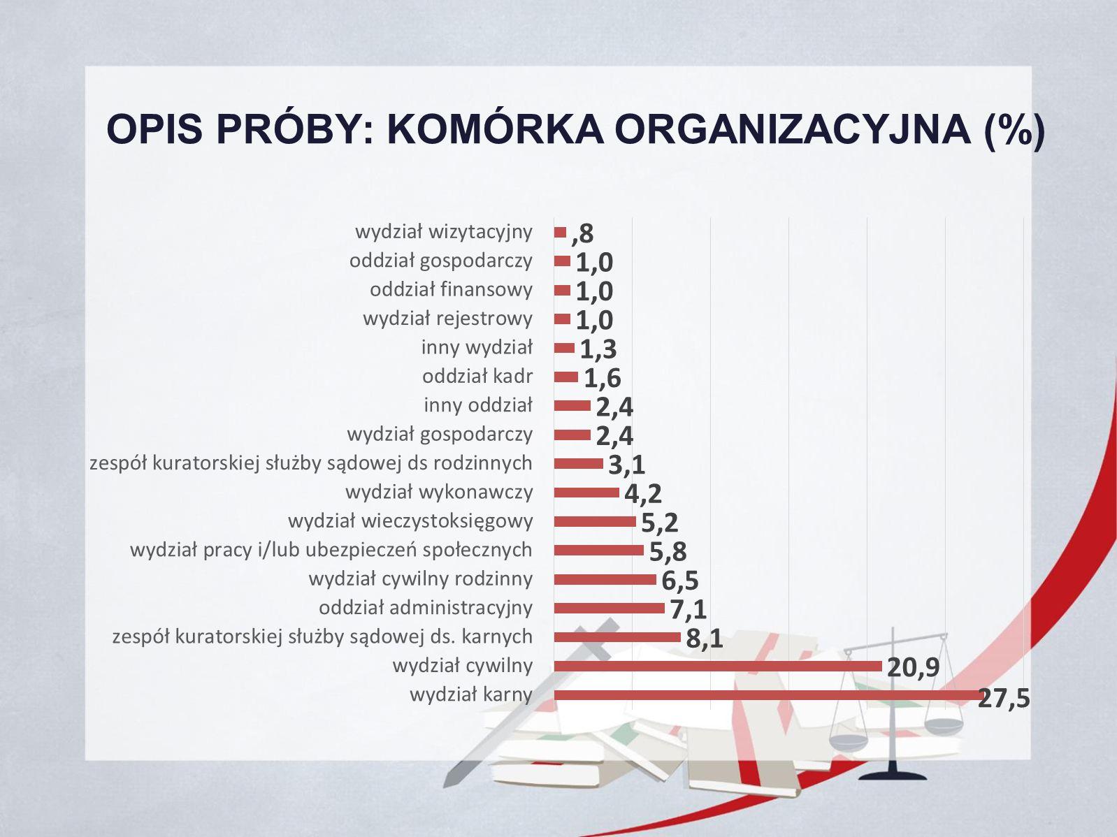 OPIS PRÓBY: KOMÓRKA ORGANIZACYJNA (%)