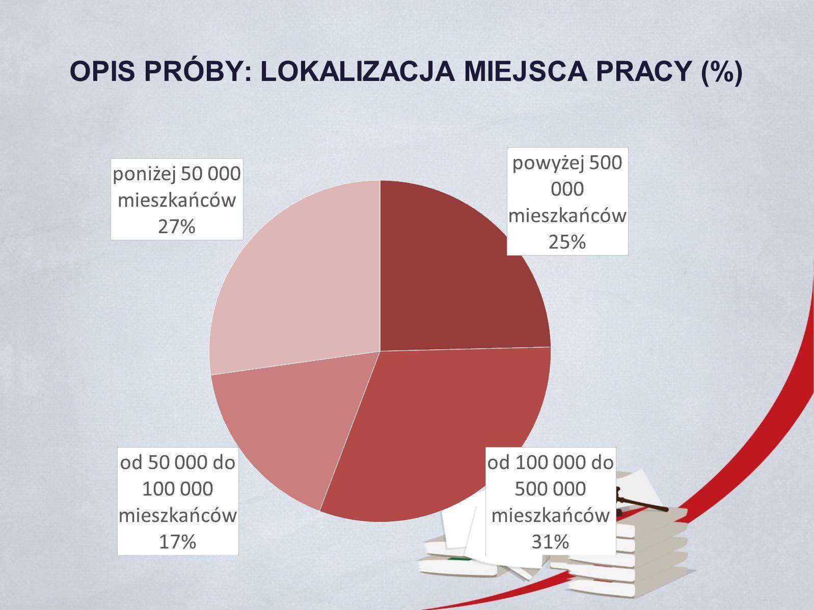 OPIS PRÓBY: LOKALIZACJA MIEJSCA PRACY (%)