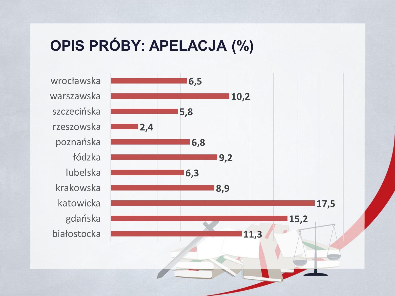 OPIS PRÓBY: APELACJA (%)