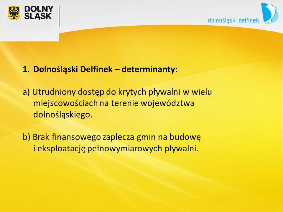 1.Dolnośląski Delfinek – determinanty: a) Utrudniony dostęp do krytych pływalni w wielu miejscowościach na terenie województwa dolnośląskiego.