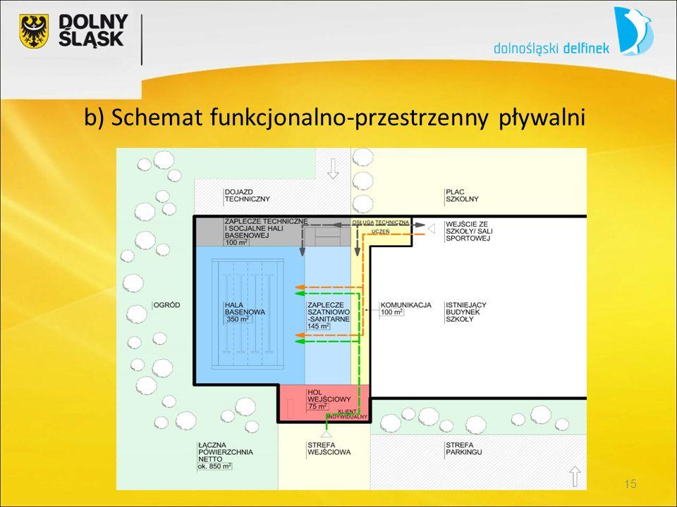 b) Schemat funkcjonalno-przestrzenny pływalni 15