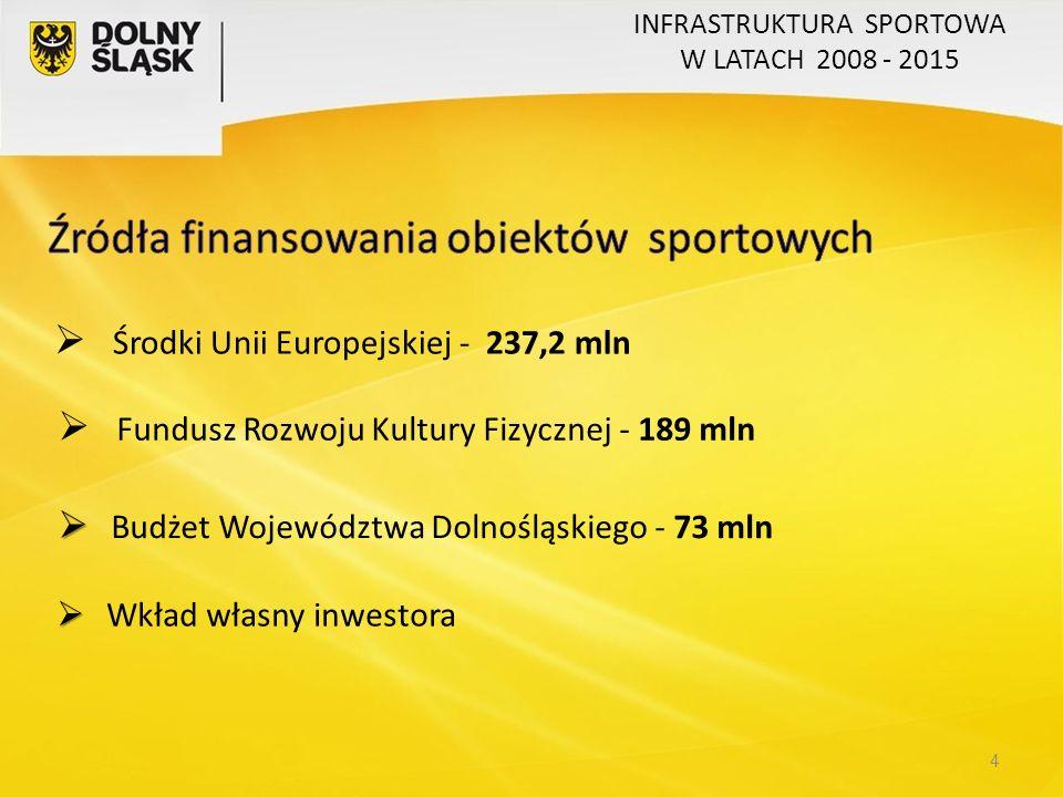 4  Fundusz Rozwoju Kultury Fizycznej - 189 mln   Budżet Województwa Dolnośląskiego - 73 mln   Wkład własny inwestora  Środki Unii Europejskiej - 237,2 mln INFRASTRUKTURA SPORTOWA W LATACH 2008 - 2015