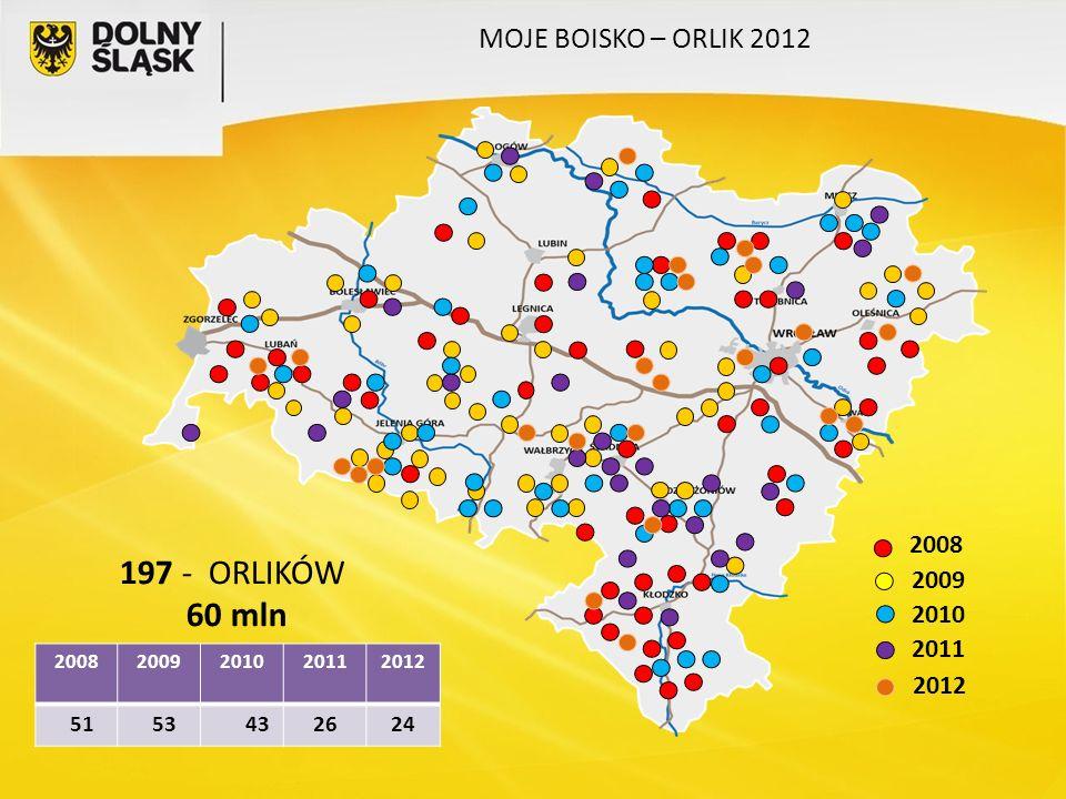 20082009201020112012 51 53 432624 2008 2009 2010 2011 2012 MOJE BOISKO – ORLIK 2012 197 - ORLIKÓW 60 mln