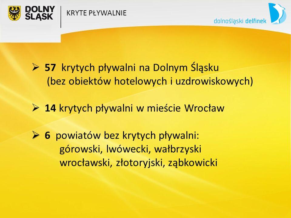  57 krytych pływalni na Dolnym Śląsku (bez obiektów hotelowych i uzdrowiskowych)  14 krytych pływalni w mieście Wrocław   6 powiatów bez krytych pływalni: górowski, lwówecki, wałbrzyski wrocławski, złotoryjski, ząbkowicki KRYTE PŁYWALNIE