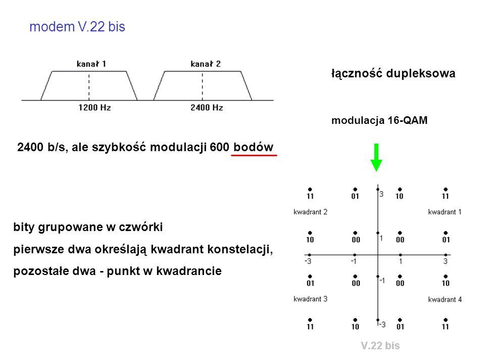 modem V.22 bis 2400 b/s, ale szybkość modulacji 600 bodów bity grupowane w czwórki pierwsze dwa określają kwadrant konstelacji, pozostałe dwa - punkt w kwadrancie modulacja 16-QAM łączność dupleksowa