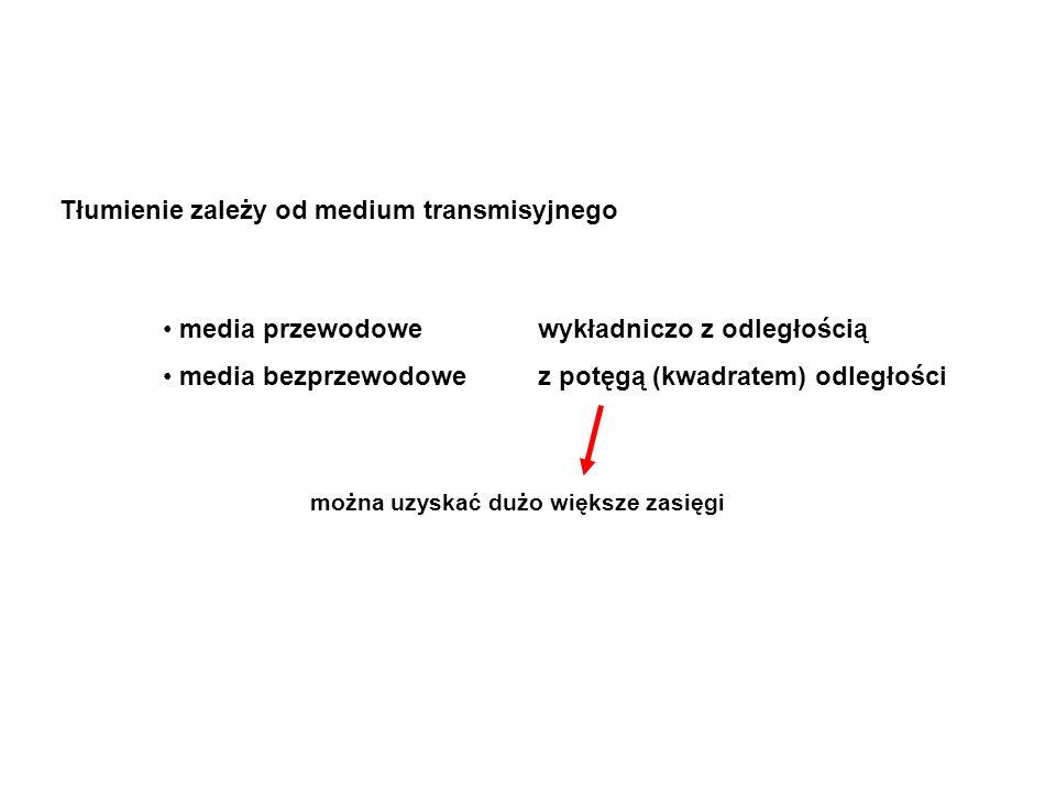 Tłumienie zależy od medium transmisyjnego media przewodowe wykładniczo z odległością media bezprzewodowe z potęgą (kwadratem) odległości można uzyskać dużo większe zasięgi