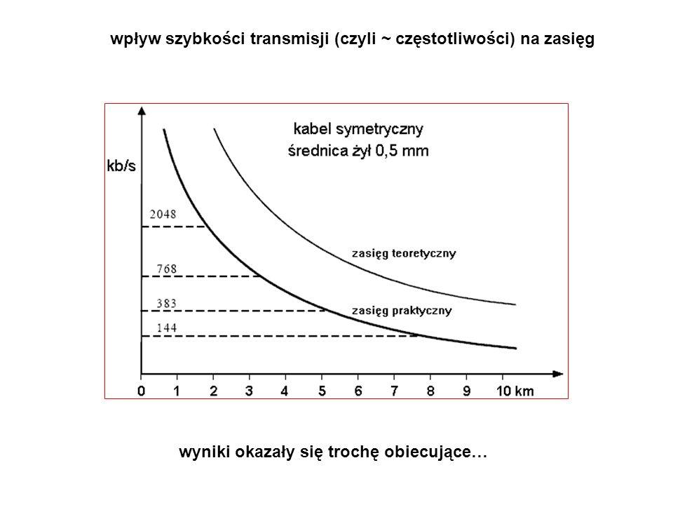 wpływ szybkości transmisji (czyli ~ częstotliwości) na zasięg wyniki okazały się trochę obiecujące…