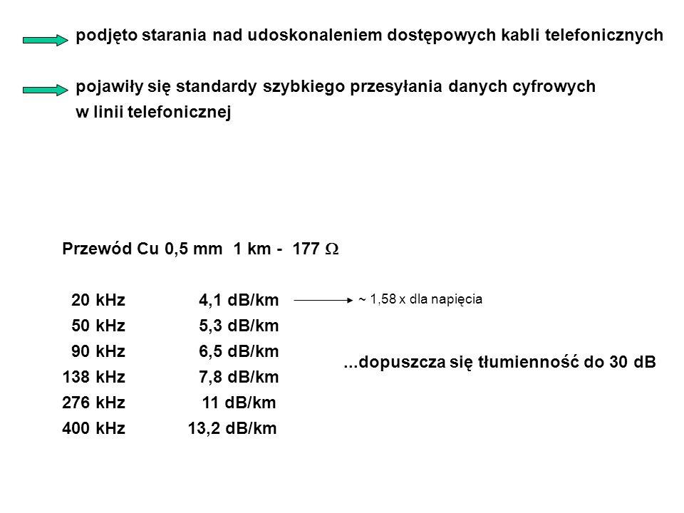 podjęto starania nad udoskonaleniem dostępowych kabli telefonicznych pojawiły się standardy szybkiego przesyłania danych cyfrowych w linii telefonicznej...dopuszcza się tłumienność do 30 dB Przewód Cu 0,5 mm 1 km - 177  20 kHz4,1 dB/km 50 kHz5,3 dB/km 90 kHz6,5 dB/km 138 kHz 7,8 dB/km 276 kHz 11 dB/km 400 kHz 13,2 dB/km ~ 1,58 x dla napięcia