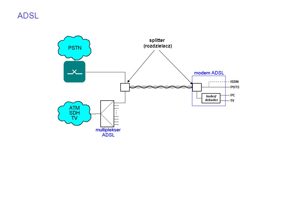 splitter (rozdzielacz) ADSL