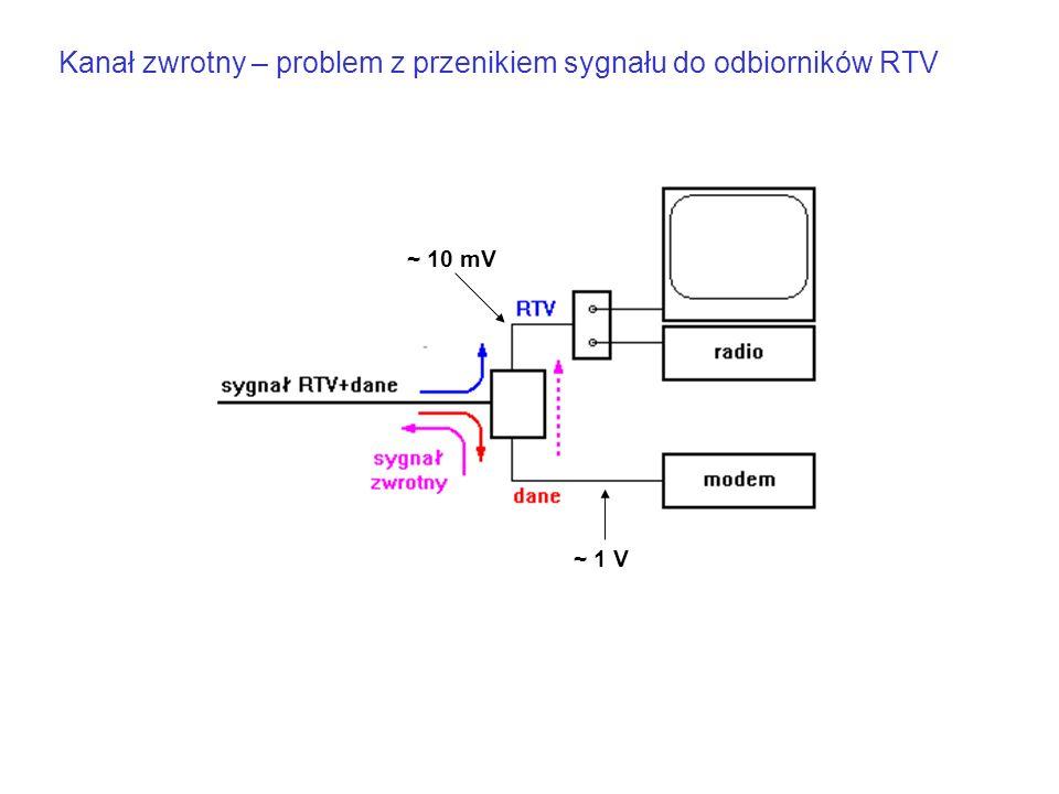 Kanał zwrotny – problem z przenikiem sygnału do odbiorników RTV ~ 10 mV ~ 1 V