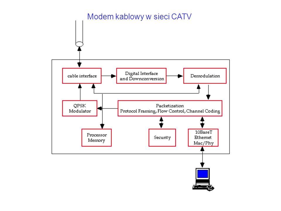 Modem kablowy w sieci CATV