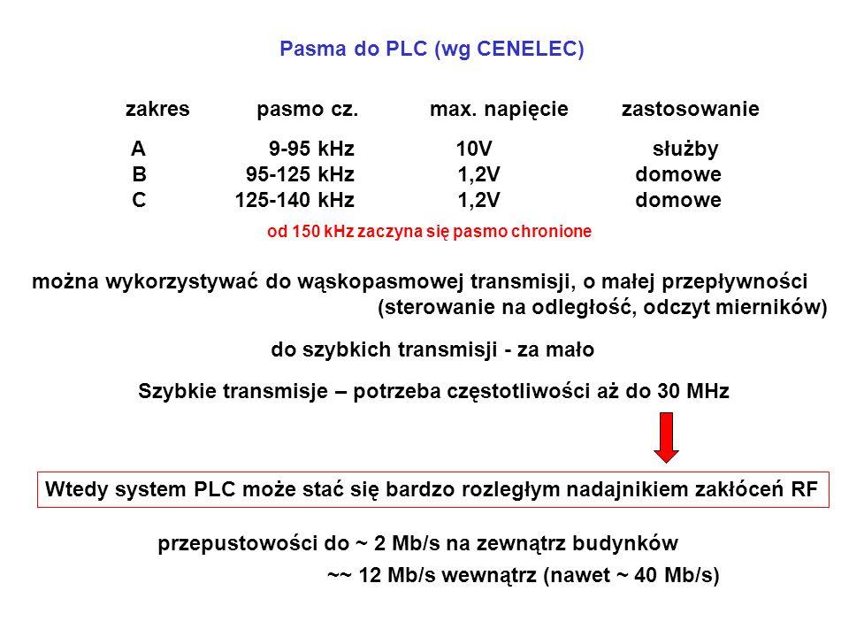 do szybkich transmisji - za mało można wykorzystywać do wąskopasmowej transmisji, o małej przepływności (sterowanie na odległość, odczyt mierników) Szybkie transmisje – potrzeba częstotliwości aż do 30 MHz Wtedy system PLC może stać się bardzo rozległym nadajnikiem zakłóceń RF przepustowości do ~ 2 Mb/s na zewnątrz budynków ~~ 12 Mb/s wewnątrz (nawet ~ 40 Mb/s) od 150 kHz zaczyna się pasmo chronione zakres pasmo cz.