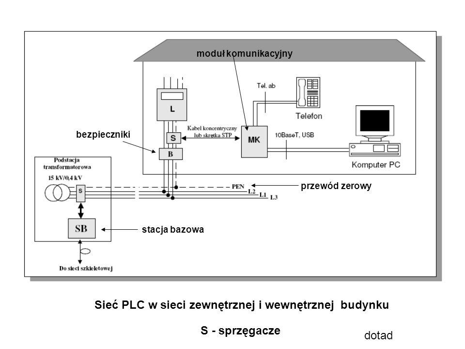 Sieć PLC w sieci zewnętrznej i wewnętrznej budynku bezpieczniki przewód zerowy moduł komunikacyjny stacja bazowa S - sprzęgacze dotad