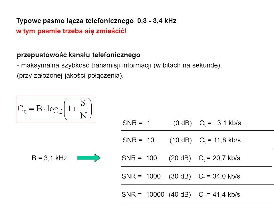 Typowe pasmo łącza telefonicznego 0,3 - 3,4 kHz w tym pasmie trzeba się zmieścić.