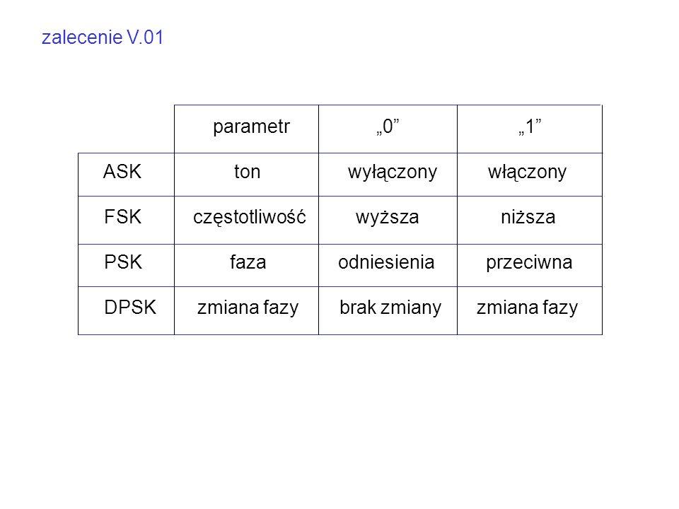 """zalecenie V.01 parametr """"0 """"1 ASK ton wyłączony włączony FSK częstotliwość wyższa niższa PSK faza odniesienia przeciwna DPSK zmiana fazy brak zmiany zmiana fazy"""