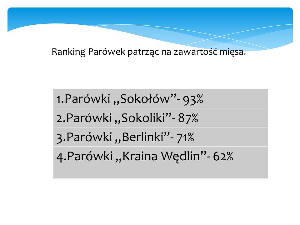 """1.Parówki """"Sokołów - 93% 2.Parówki """"Sokoliki - 87% 3.Parówki """"Berlinki - 71% 4.Parówki """"Kraina Wędlin - 62% Ranking Parówek patrząc na zawartość mięsa."""