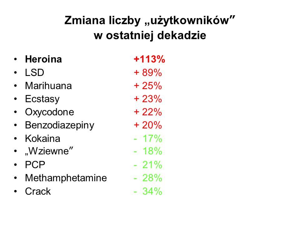 """Zmiana liczby """"użytkowników w ostatniej dekadzie Heroina+113% LSD+ 89% Marihuana+ 25% Ecstasy+ 23% Oxycodone+ 22% Benzodiazepiny+ 20% Kokaina- 17% """"Wziewne - 18% PCP- 21% Methamphetamine- 28% Crack- 34%"""