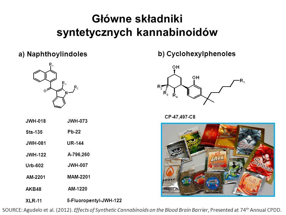 Główne składniki syntetycznych kannabinoidów a) Naphthoylindoles b) Cyclohexylphenoles CP-47,497-C8 JWH-018 JWH-073 Sts-135 Pb-22 JWH-081 UR-144 JWH-122 A-796,260 Urb-602 JWH-007 5-Fluoropentyl-JWH-122 AM-2201 MAM-2201 AKB48 AM-1220 XLR-11 SOURCE: Agudelo et al.