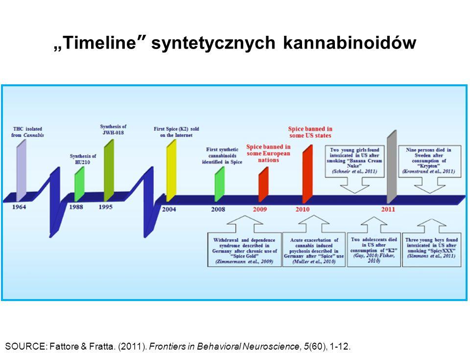"""""""Timeline syntetycznych kannabinoidów SOURCE: Fattore & Fratta."""