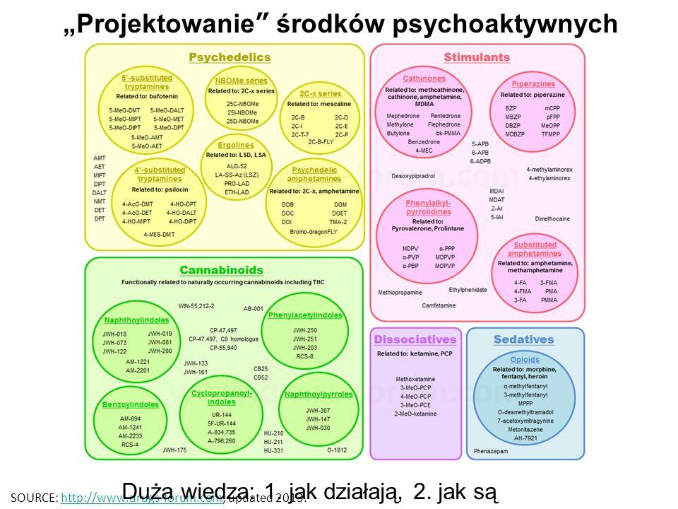 """""""Projektowanie środków psychoaktywnych SOURCE: http://www.drugs-forum.com, updated 2013.http://www.drugs-forum.com Duża wiedza: 1."""