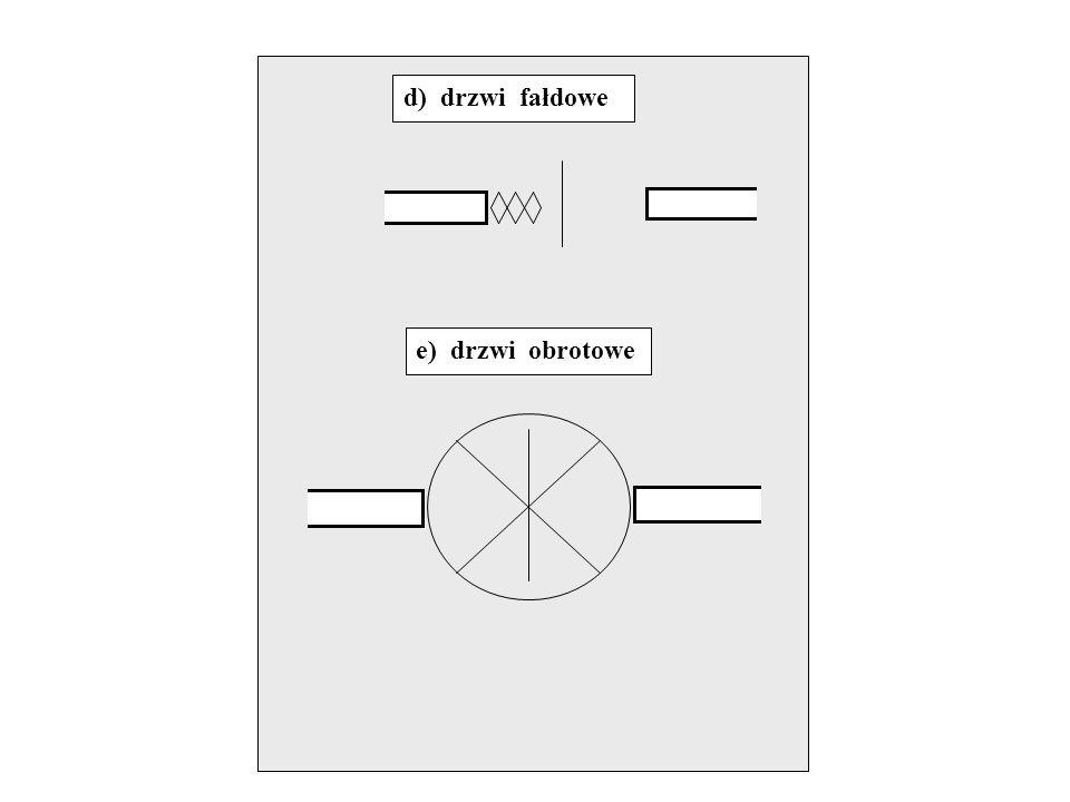 d) drzwi fałdowe e) drzwi obrotowe