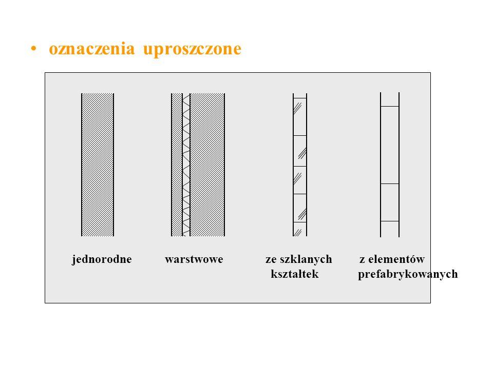 oznaczenia uproszczone jednorodne warstwowe ze szklanych z elementów kształtek prefabrykowanych