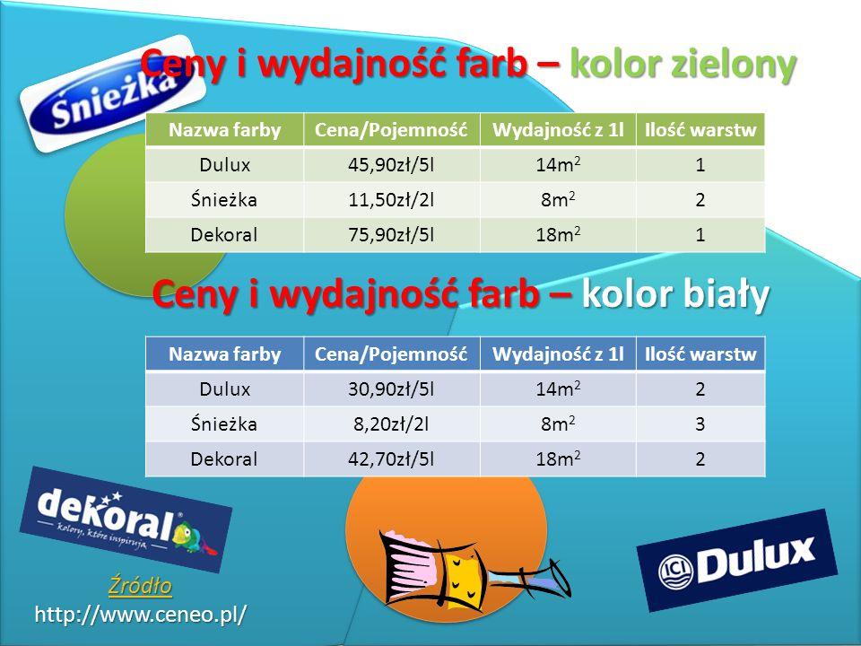 Źródło http://www.ceneo.pl/ Ceny i wydajność farb – kolor zielony Nazwa farbyCena/PojemnośćWydajność z 1lIlość warstw Dulux45,90zł/5l14m 2 1 Śnieżka11,50zł/2l8m 2 2 Dekoral75,90zł/5l18m 2 1 Ceny i wydajność farb – kolor biały Nazwa farbyCena/PojemnośćWydajność z 1lIlość warstw Dulux30,90zł/5l14m 2 2 Śnieżka8,20zł/2l8m 2 3 Dekoral42,70zł/5l18m 2 2