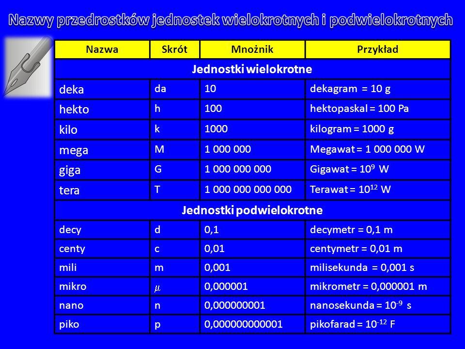 NazwaSkrótMnożnikPrzykład Jednostki wielokrotne deka da10dekagram = 10 g hekto h100hektopaskal = 100 Pa kilo k1000kilogram = 1000 g mega M1 000 000Megawat = 1 000 000 W giga G1 000 000 000Gigawat = 10 9 W tera T1 000 000 000 000Terawat = 10 12 W Jednostki podwielokrotne decyd0,1decymetr = 0,1 m centyc0,01centymetr = 0,01 m milim0,001milisekunda = 0,001 s mikro  0,000001mikrometr = 0,000001 m nanon0,000000001nanosekunda = 10 -9 s pikop0,000000000001pikofarad = 10 -12 F