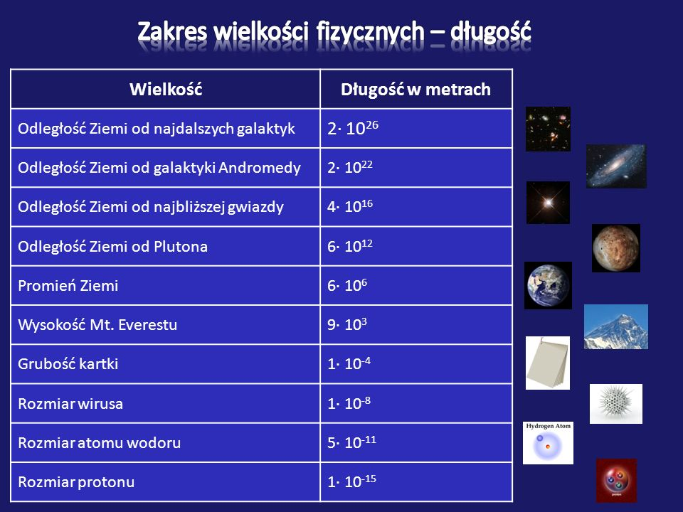 WielkośćDługość w metrach Odległość Ziemi od najdalszych galaktyk 2· 10 26 Odległość Ziemi od galaktyki Andromedy2· 10 22 Odległość Ziemi od najbliższej gwiazdy4· 10 16 Odległość Ziemi od Plutona6· 10 12 Promień Ziemi6· 10 6 Wysokość Mt.