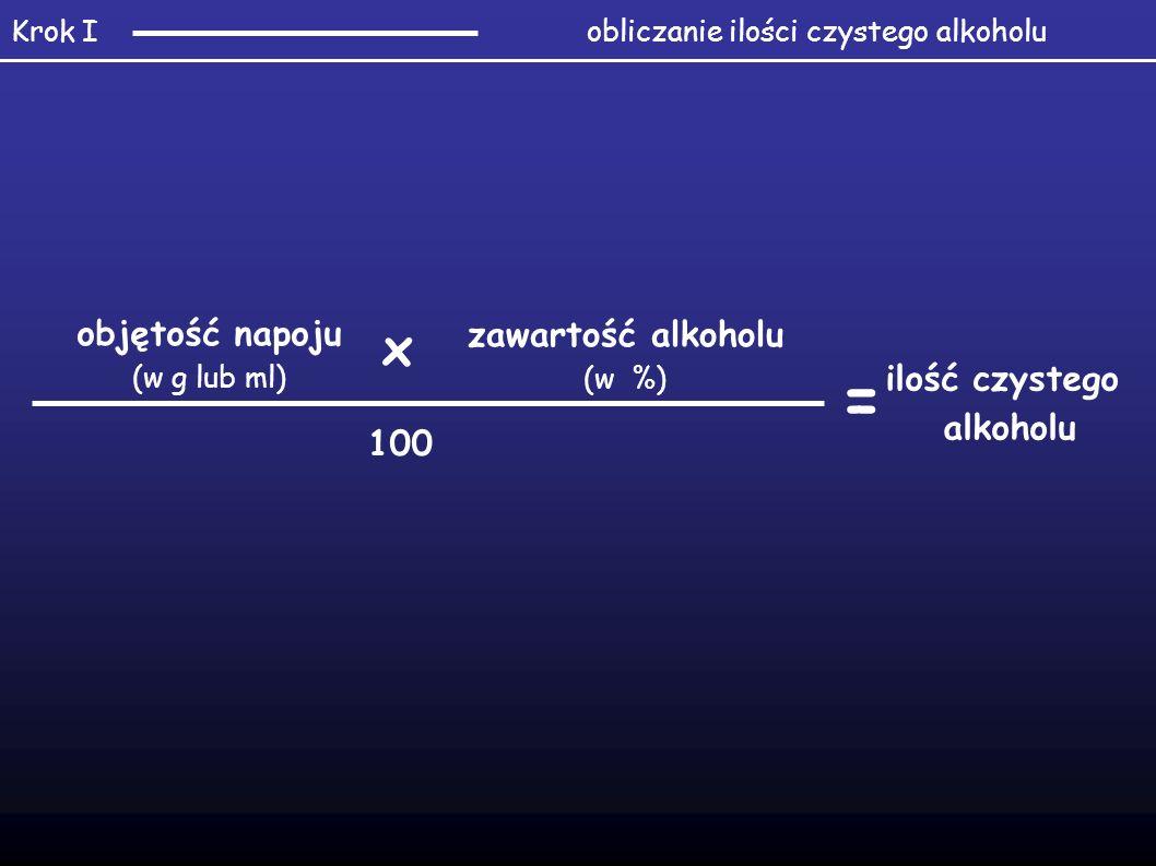objętość napoju (w g lub ml) zawartość alkoholu (w %) 100 ilość czystego alkoholu x = obliczanie ilości czystego alkoholuKrok I