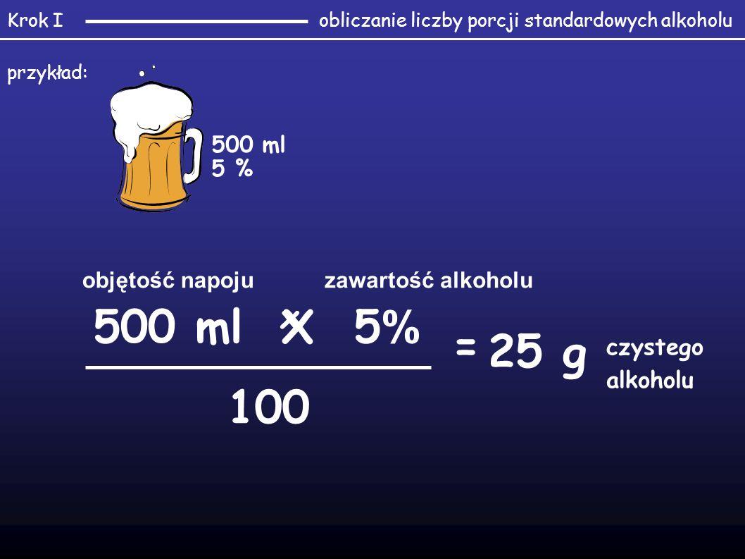 objętość napojuzawartość alkoholu 100 czystego alkoholu x = 500 ml 5 % 500 ml X 5 % 25 g obliczanie liczby porcji standardowych alkoholuKrok I przykład: