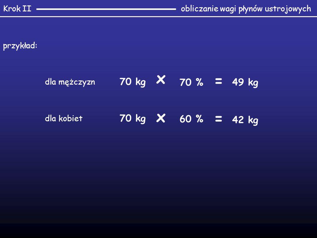 obliczanie wagi płynów ustrojowychKrok II 70 kg 70 % = 49 kg dla mężczyzn 70 kg x 60 % = 42 kg dla kobiet x przykład: