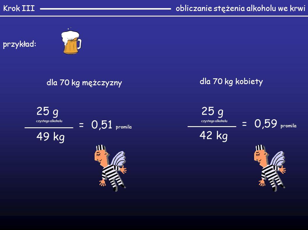 obliczanie stężenia alkoholu we krwiKrok III dla 70 kg mężczyzny 25 g czystego alkoholu 49 kg =0,51 promila 42 kg =0,59 promila dla 70 kg kobiety przy