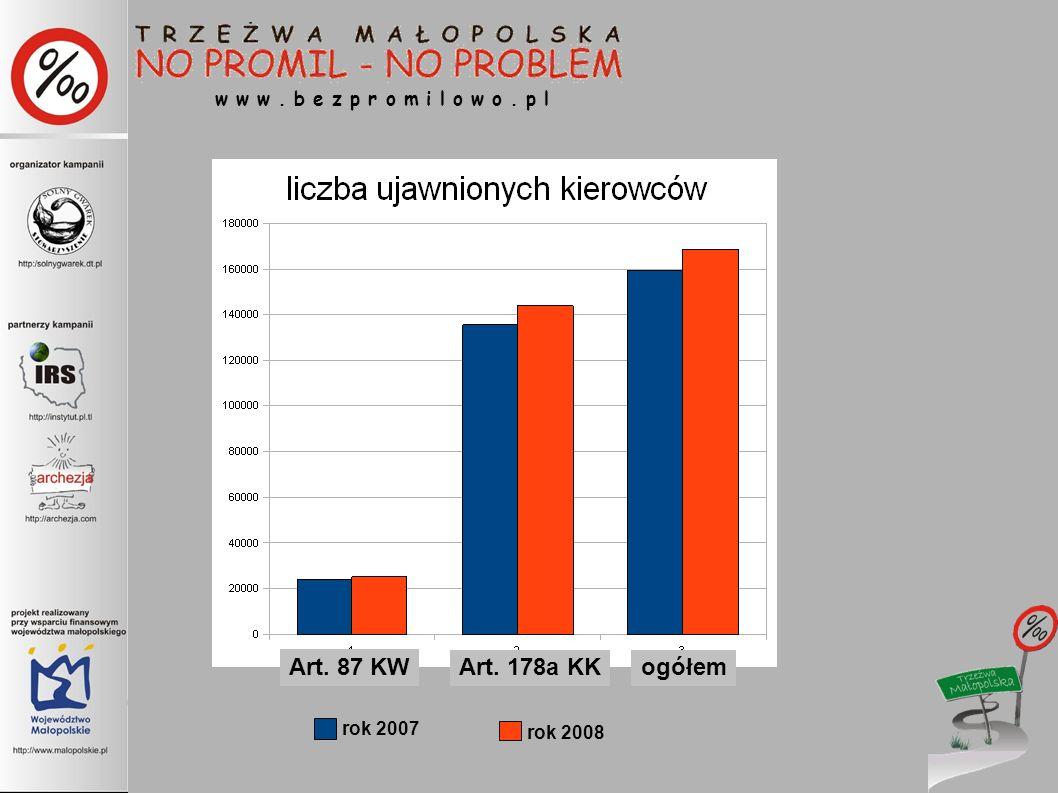 rok 2007 rok 2008 Art. 87 KW Art. 178a KKogółem w w w. b e z p r o m i l o w o. p l