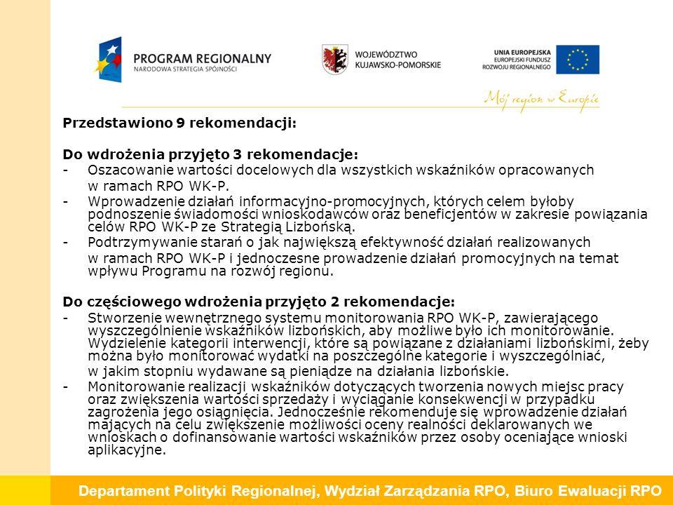 Departament Polityki Regionalnej, Wydział Zarządzania RPO, Biuro Ewaluacji RPO Przedstawiono 9 rekomendacji: Do wdrożenia przyjęto 3 rekomendacje: -Oszacowanie wartości docelowych dla wszystkich wskaźników opracowanych w ramach RPO WK-P.