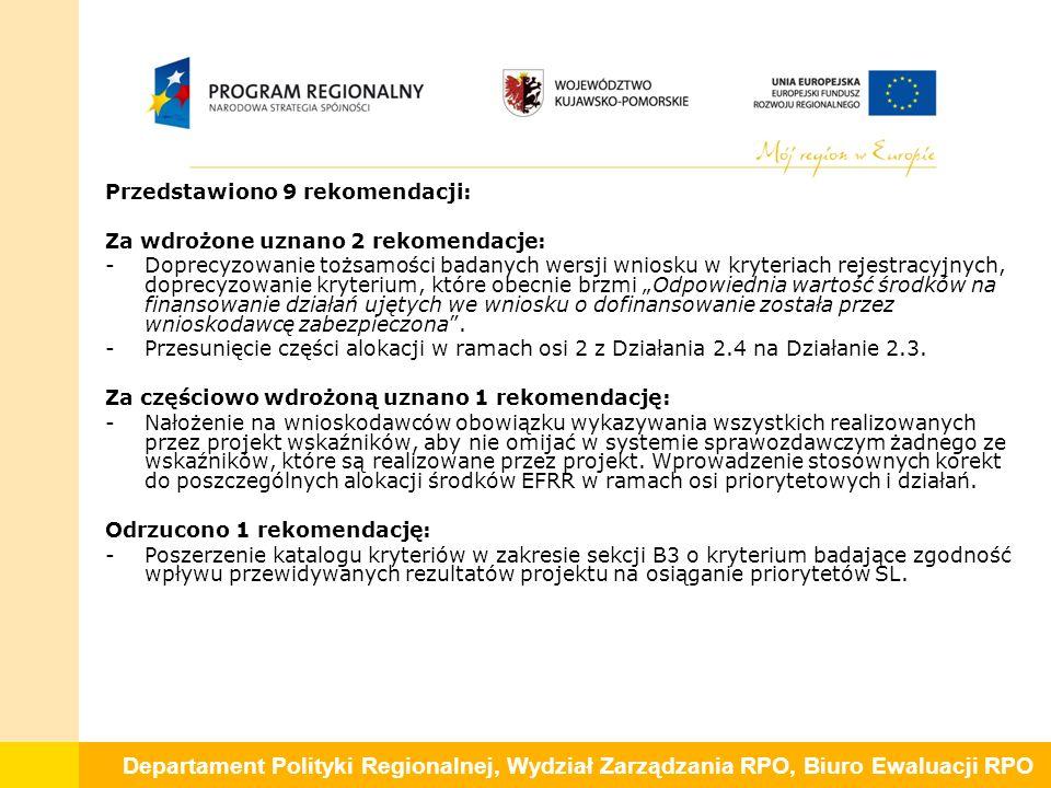 """Departament Polityki Regionalnej, Wydział Zarządzania RPO, Biuro Ewaluacji RPO Przedstawiono 9 rekomendacji: Za wdrożone uznano 2 rekomendacje: -Doprecyzowanie tożsamości badanych wersji wniosku w kryteriach rejestracyjnych, doprecyzowanie kryterium, które obecnie brzmi """"Odpowiednia wartość środków na finansowanie działań ujętych we wniosku o dofinansowanie została przez wnioskodawcę zabezpieczona ."""
