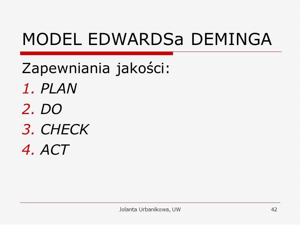 MODEL EDWARDSa DEMINGA Zapewniania jakości: 1.PLAN 2.DO 3.CHECK 4.ACT Jolanta Urbanikowa, UW42