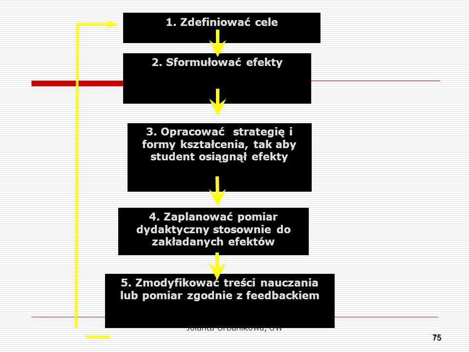 75 1. Zdefiniować cele 2. Sformułować efekty 3. Opracować strategię i formy kształcenia, tak aby student osiągnął efekty 4. Zaplanować pomiar dydaktyc