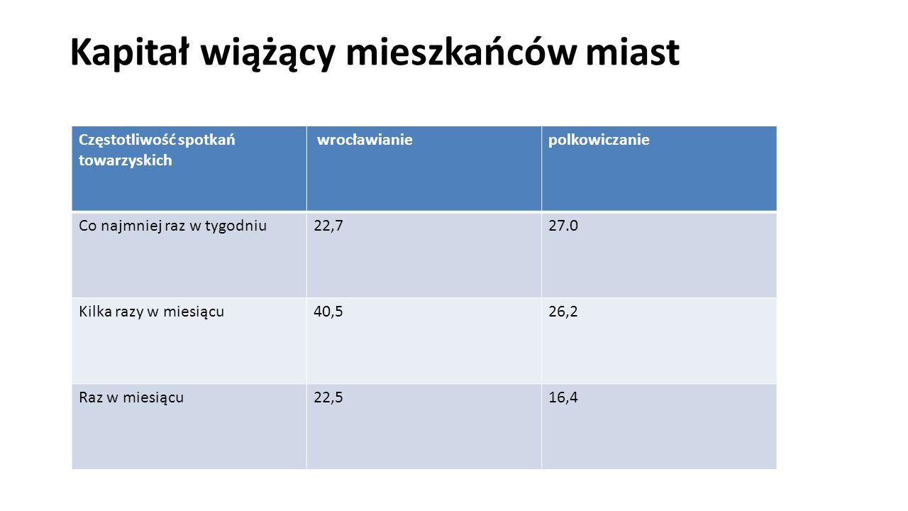 Częstotliwość spotkań towarzyskich wrocławianiepolkowiczanie Co najmniej raz w tygodniu22,727.0 Kilka razy w miesiącu40,526,2 Raz w miesiącu22,516,4 Kapitał wiążący mieszkańców miast