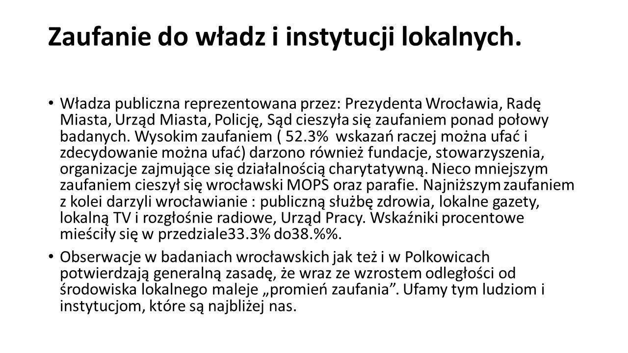Zaufanie do władz i instytucji lokalnych. Władza publiczna reprezentowana przez: Prezydenta Wrocławia, Radę Miasta, Urząd Miasta, Policję, Sąd cieszył