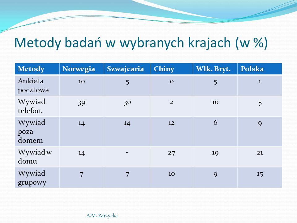 Metody badań w wybranych krajach (w %) MetodyNorwegiaSzwajcariaChinyWlk.
