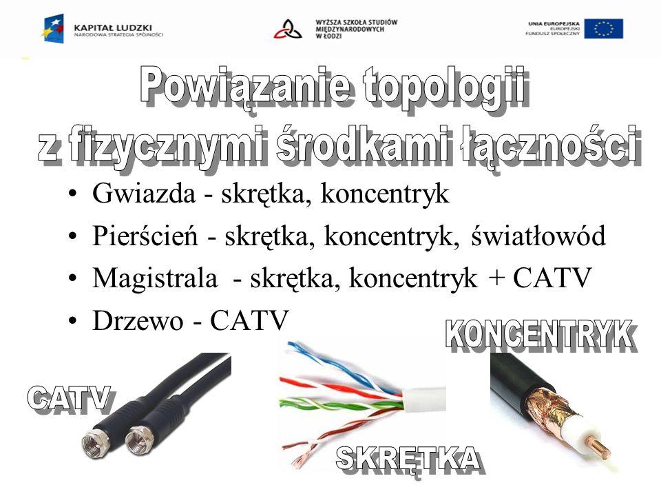 Gwiazda - skrętka, koncentryk Pierścień - skrętka, koncentryk, światłowód Magistrala - skrętka, koncentryk + CATV Drzewo - CATV