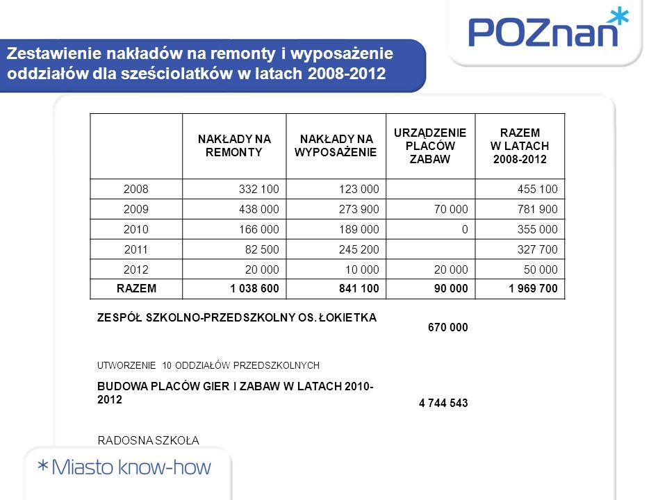 Zestawienie nakładów na remonty i wyposażenie oddziałów dla sześciolatków w latach 2008-2012 NAKŁADY NA REMONTY NAKŁADY NA WYPOSAŻENIE URZĄDZENIE PLAC